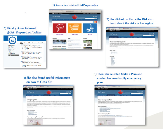 A series of boxes displaying screen images from pages of the GetPrepared website
